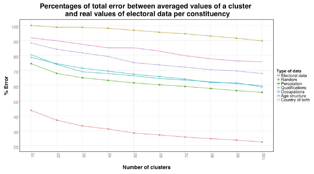 ClusteringMethodsErrorGraph
